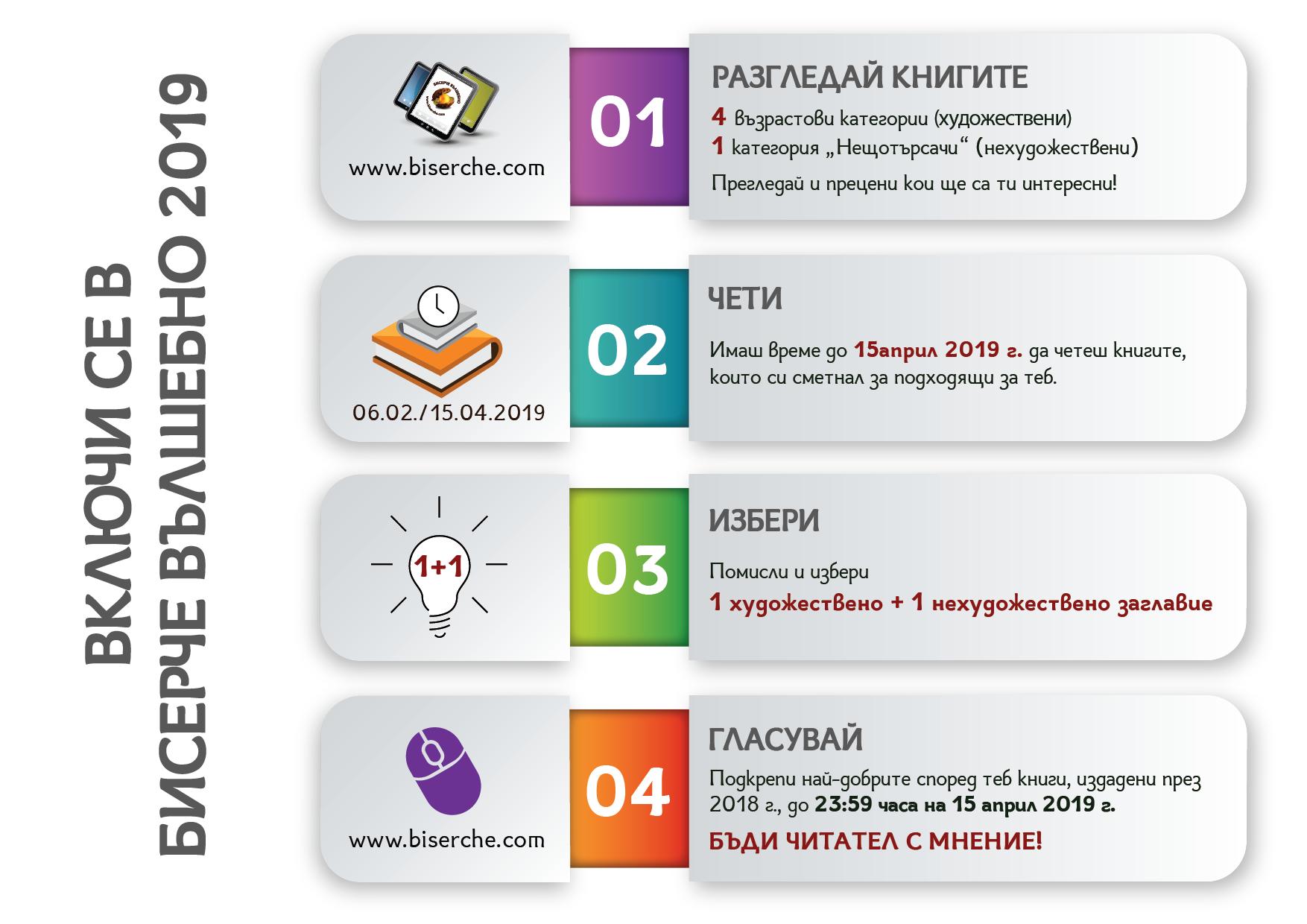 Participation steps - Biserche 2019 - A4-01